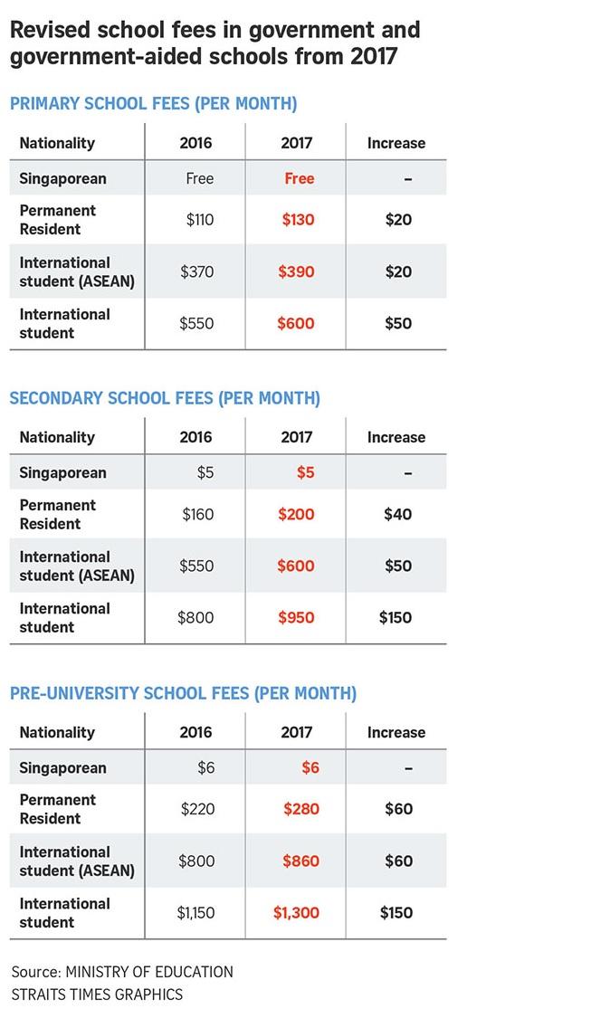 học phí du học Singapore